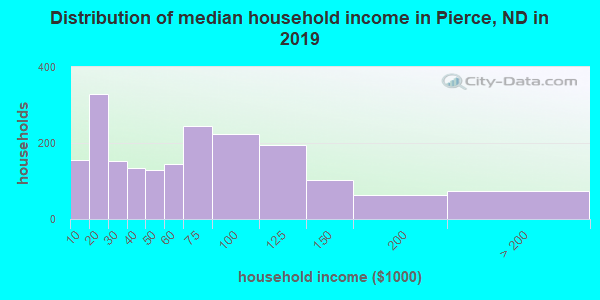 Pierce County household income distribution in 2009