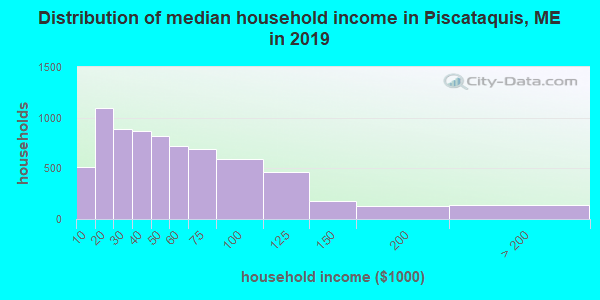 Piscataquis County household income distribution in 2009