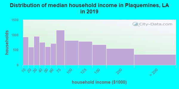 Plaquemines Parish household income distribution in 2009