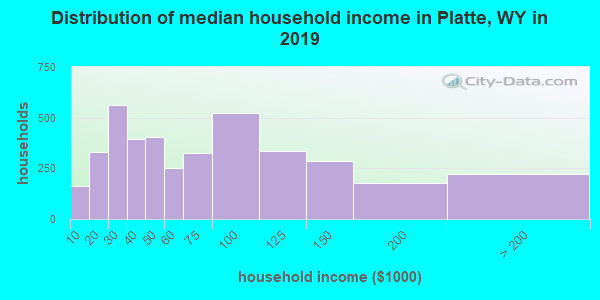 Distribution of median household income in Platte, WY in 2017