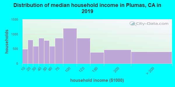 Plumas County household income distribution in 2009