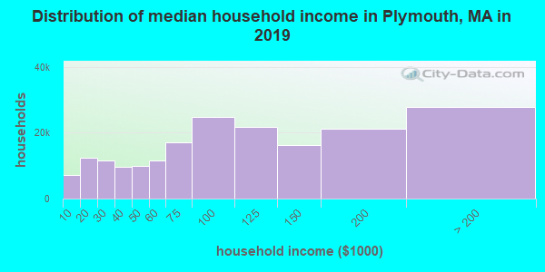 Plymouth County household income distribution in 2009