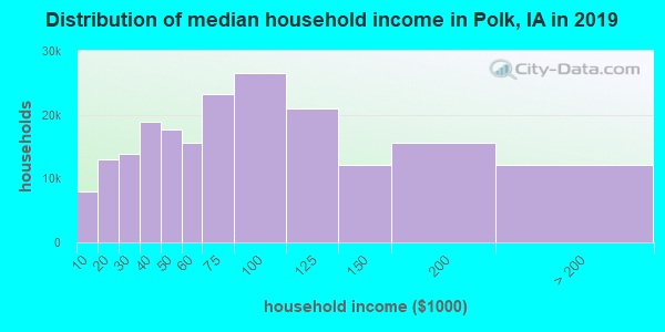 Polk County household income distribution in 2009