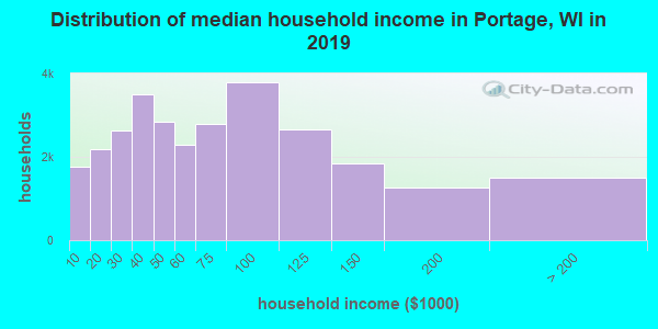 Portage County household income distribution in 2009