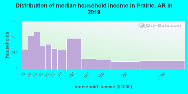 Prairie County household income distribution in 2009