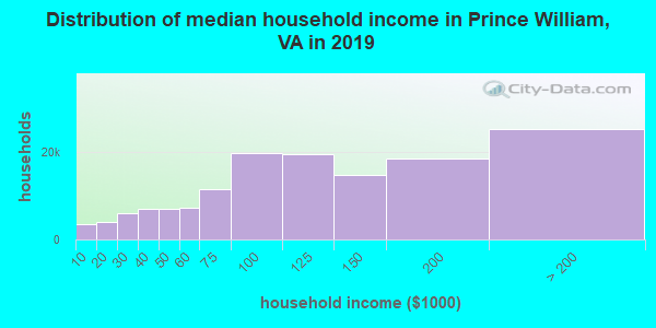Prince William County household income distribution in 2009