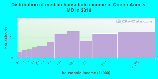 Distribution of median household income in Queen Anne's, MD in 2017