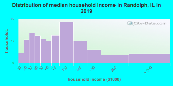 Randolph County household income distribution in 2009