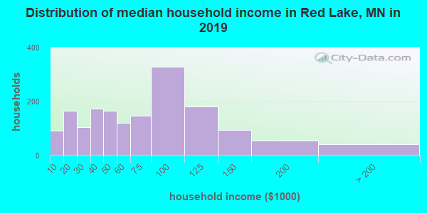 Red Lake County household income distribution in 2009