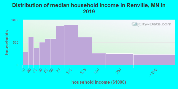 Distribution of median household income in Renville, MN in 2019