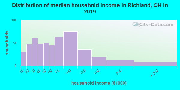 Richland County household income distribution in 2009