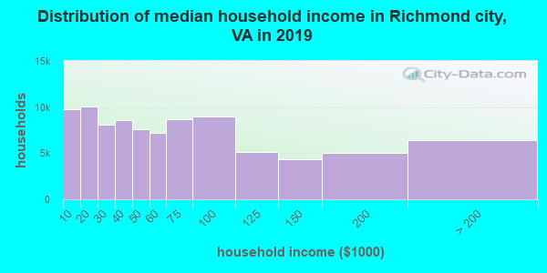 Richmond city household income distribution in 2009
