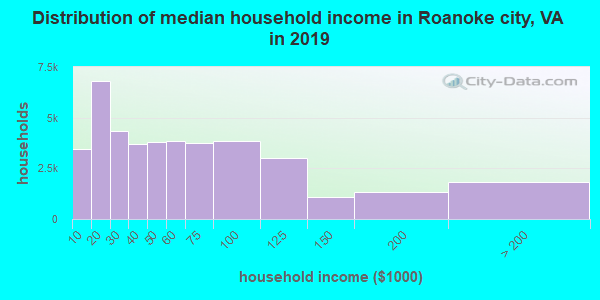 Distribution of median household income in Roanoke city, VA in 2017