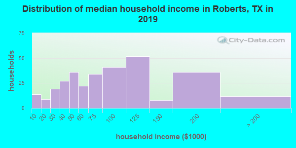 Roberts County household income distribution in 2009