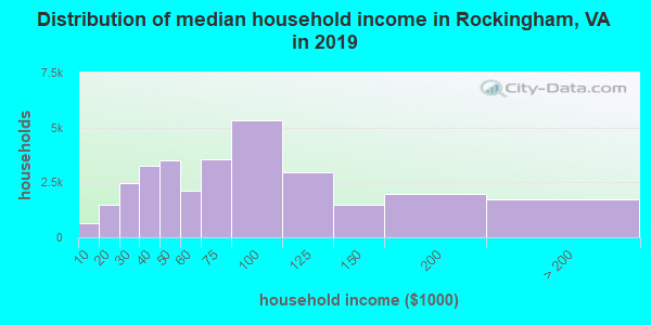 Rockingham County household income distribution in 2009