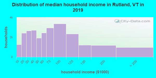Rutland County household income distribution in 2009