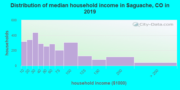 Saguache County household income distribution in 2009