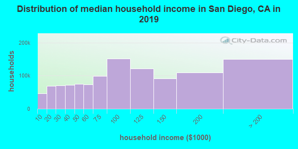 Distribution of median household income in San Diego, CA in 2017
