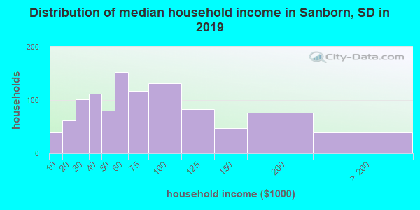 Sanborn County household income distribution in 2009