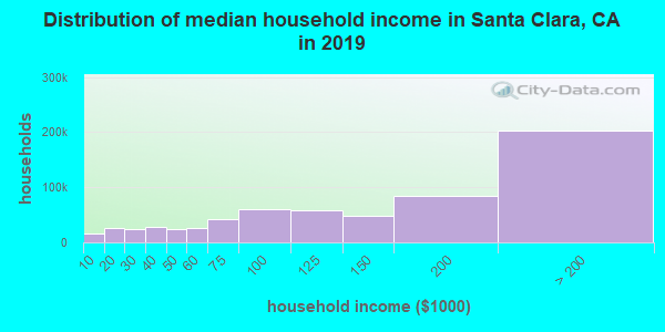 Santa Clara County household income distribution in 2009