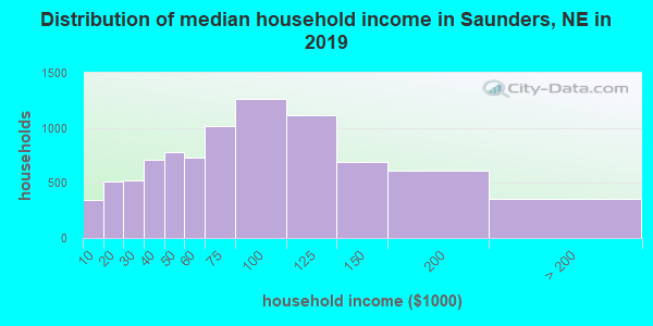 Saunders County household income distribution in 2009