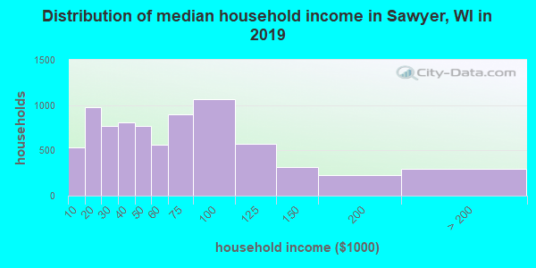 Sawyer County household income distribution in 2009
