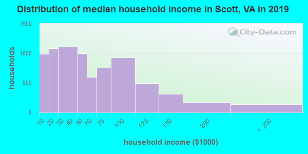Scott County household income distribution in 2009