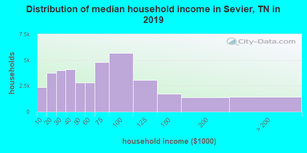 Sevier County household income distribution in 2009