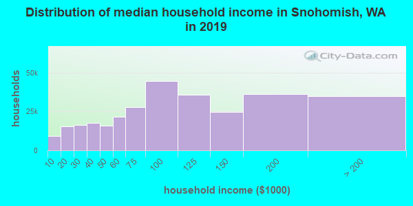 Snohomish County household income distribution in 2009