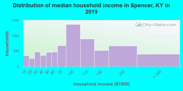Spencer County household income distribution in 2009