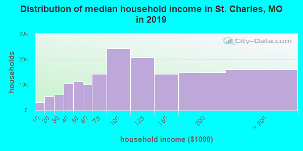 St. Charles County household income distribution in 2009