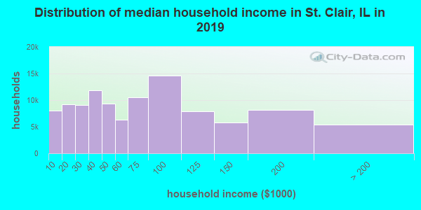 St. Clair County household income distribution in 2009