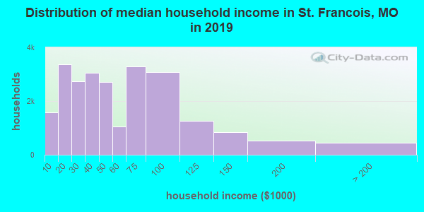 Distribution of median household income in St. Francois, MO in 2017