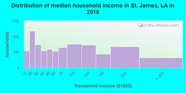 St. James Parish household income distribution in 2009