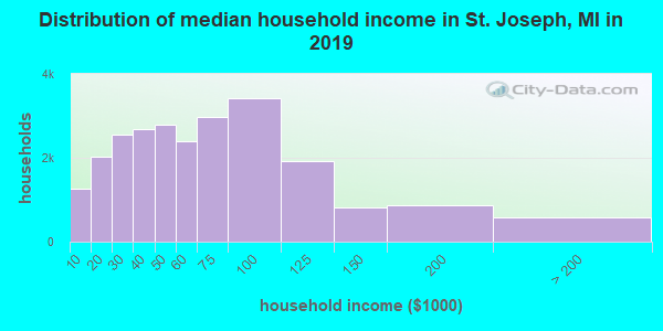 St. Joseph County household income distribution in 2009