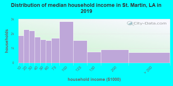 St. Martin Parish household income distribution in 2009