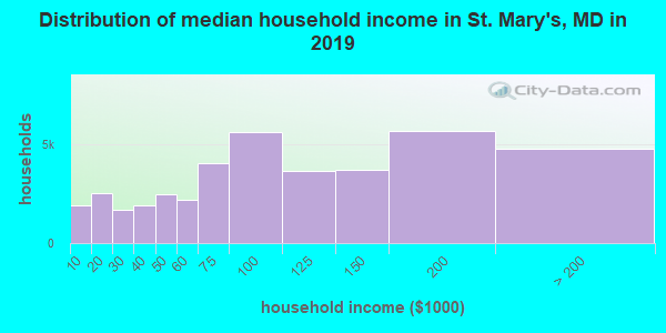 St. Mary's County household income distribution in 2009