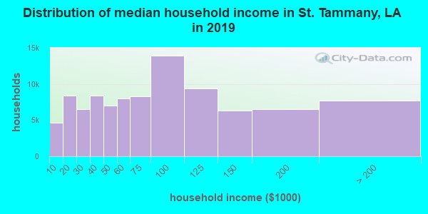 St. Tammany Parish household income distribution in 2009