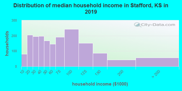 Stafford County household income distribution in 2009