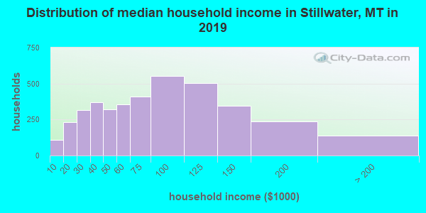 Stillwater County household income distribution in 2009
