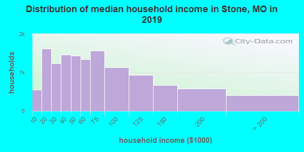 Stone County household income distribution in 2009