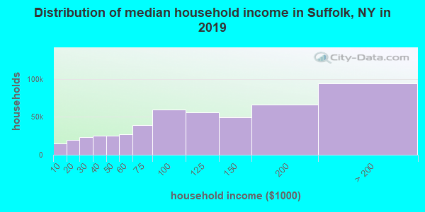 Distribution of median household income in Suffolk, NY in 2017