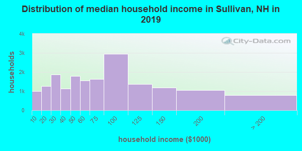 Distribution of median household income in Sullivan, NH in 2019