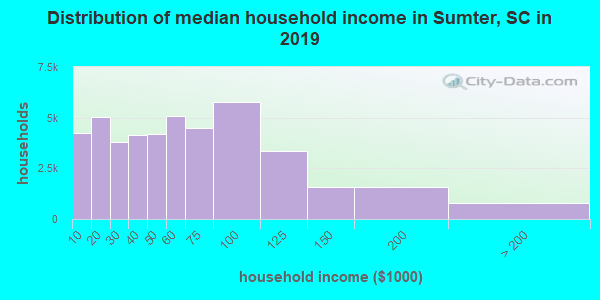 Sumter County household income distribution in 2009