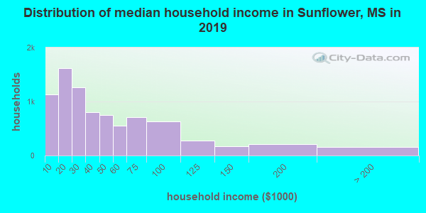 Sunflower County household income distribution in 2009