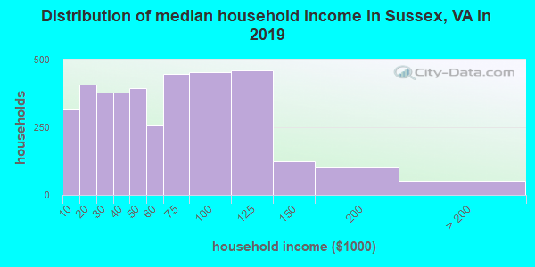 Sussex County household income distribution in 2009