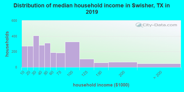 Swisher County household income distribution in 2009