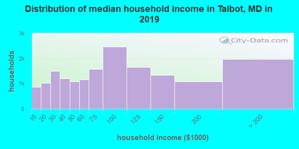 Talbot County household income distribution in 2009