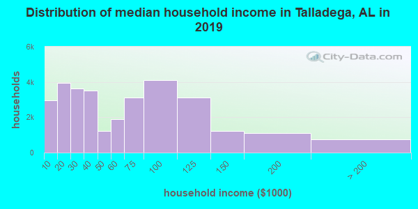 Talladega County household income distribution in 2009