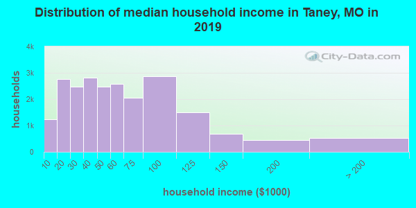 Taney County household income distribution in 2009